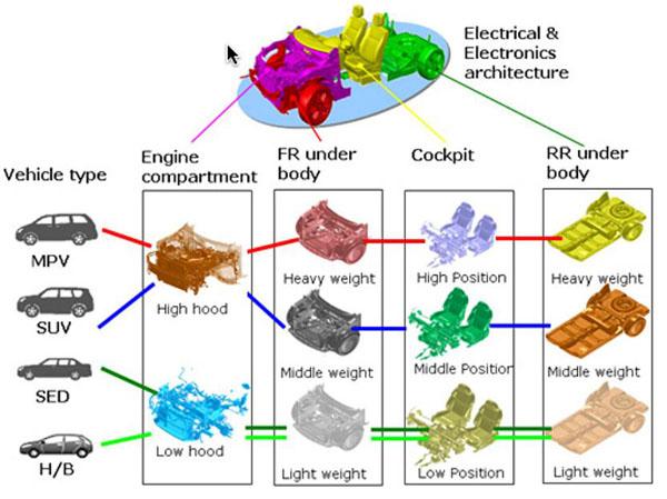 Plataforma Nissan Common Module Family (CMF)